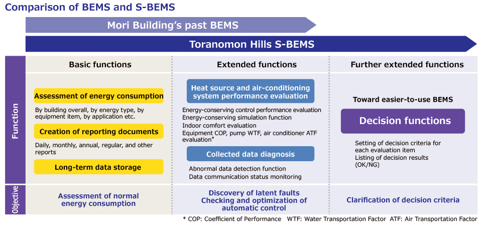Comparison of BEMS and S-BEMS