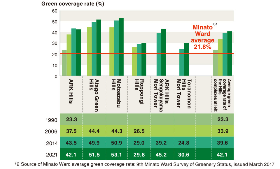 Increase in green coverage rate