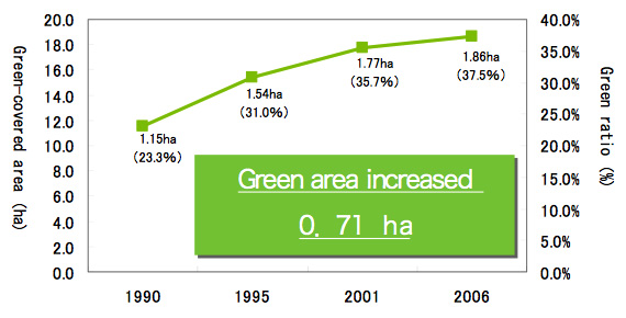 ARK Hills greenery increased by the equivalent of 27 tennis